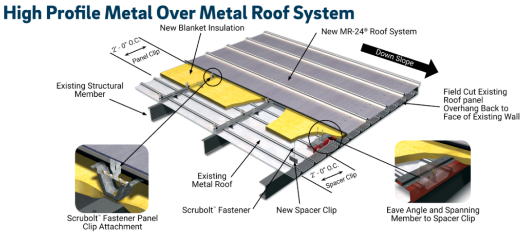High-Profile-Reroof-System