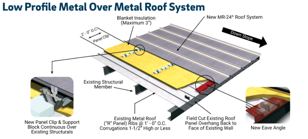 Low-Profile-Reroof-System